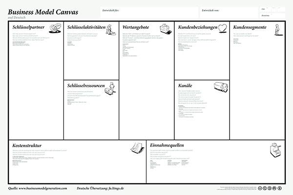 business-model-canvas-poster-deutsch